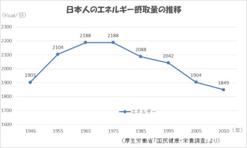 エネルギー摂取量グラフ.png