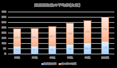 20160831_コラムグラフ②.png