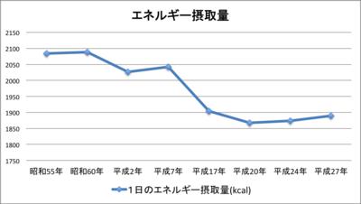 20170419_San_CuBicコラム グラフ エネルギー摂取量.png
