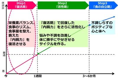 体が変わる3ステップ.jpgのサムネイル画像