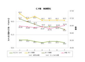 201910C.Y様結果グラフ.png